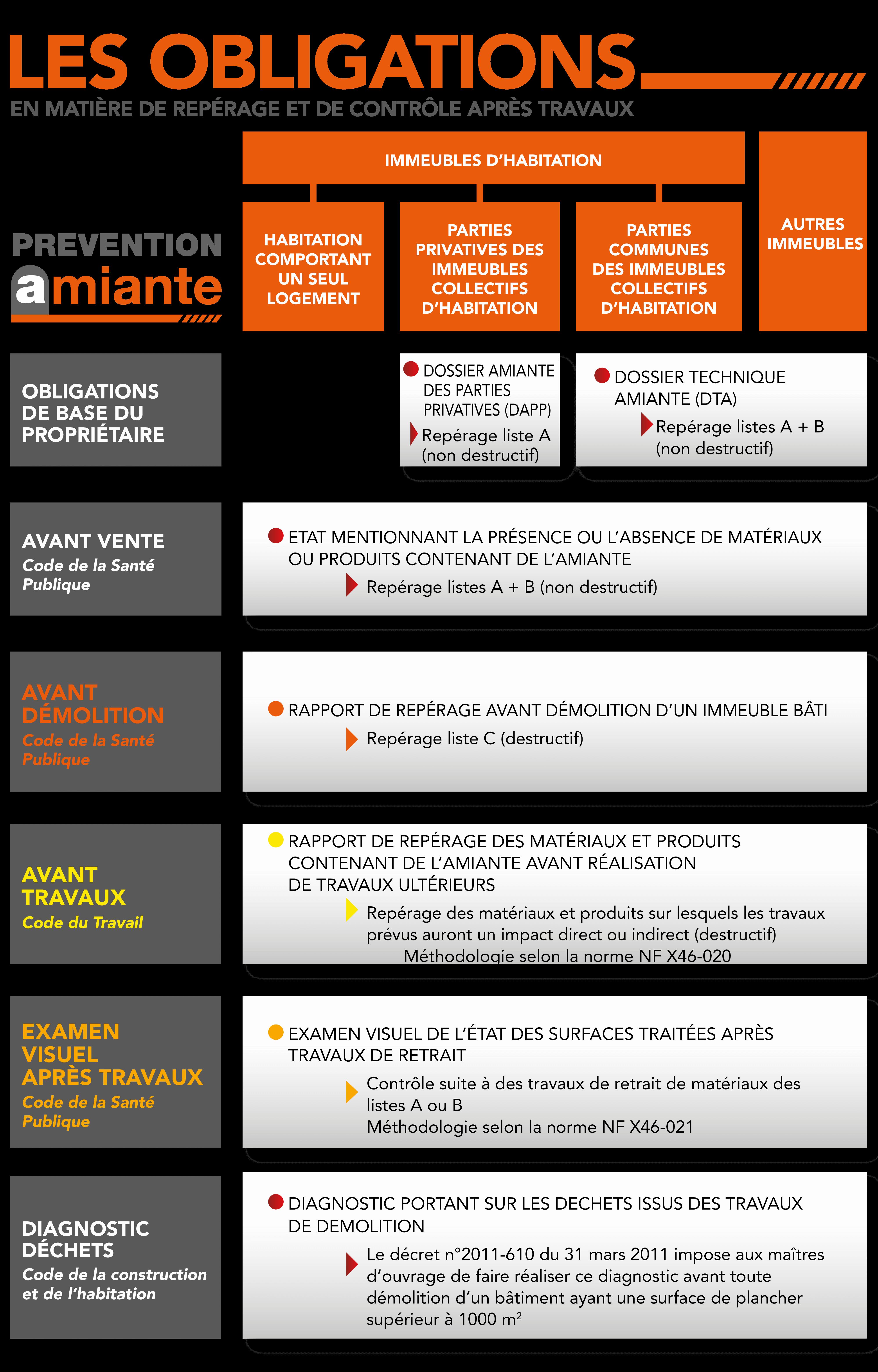 Synthèse des diagnostics amiante obligatoires